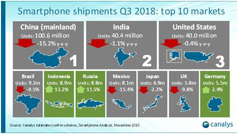 canalys smartphone shipments